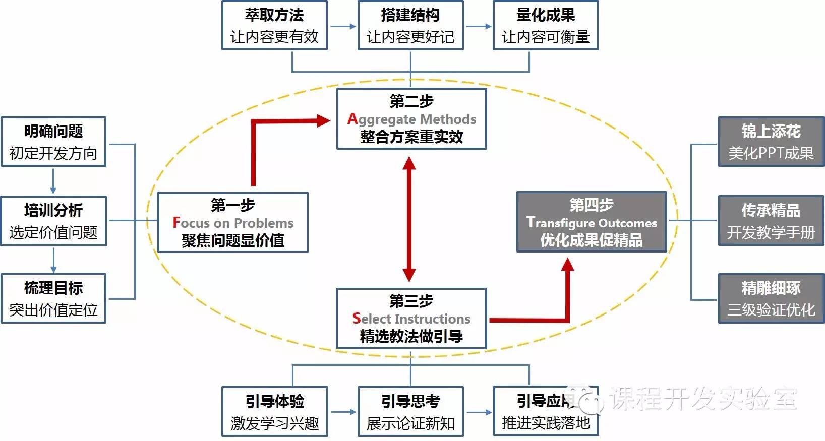 新书连载(5) 《FAST高效课程开发》 第五章 | 优化成果促精品(节选) 培训师邱伟
